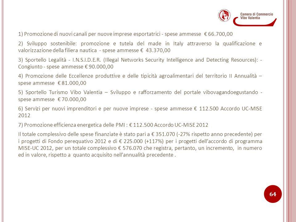 1) Promozione di nuovi canali per nuove imprese esportatrici - spese ammesse € 66.700,00