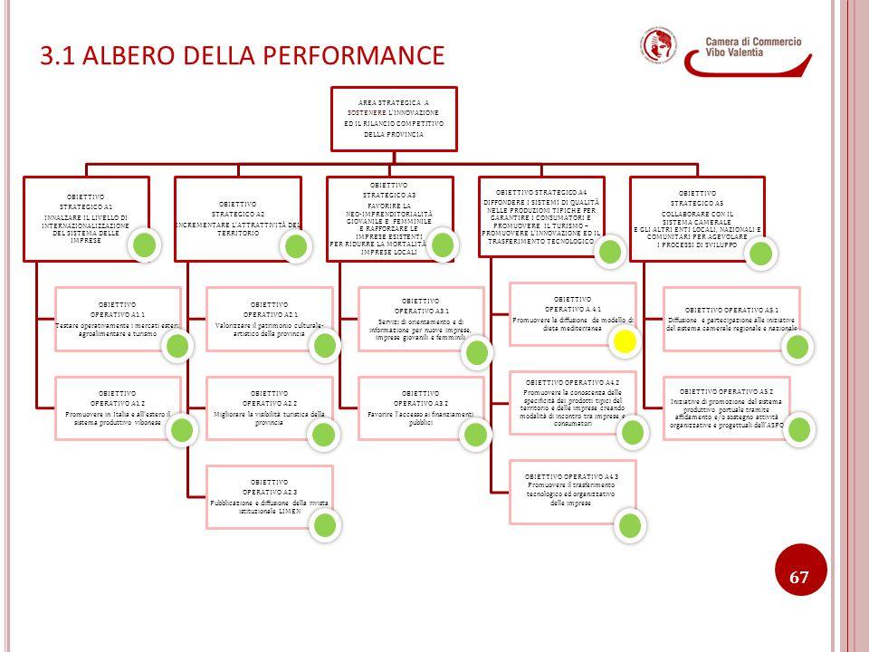 3.1 ALBERO DELLA PERFORMANCE