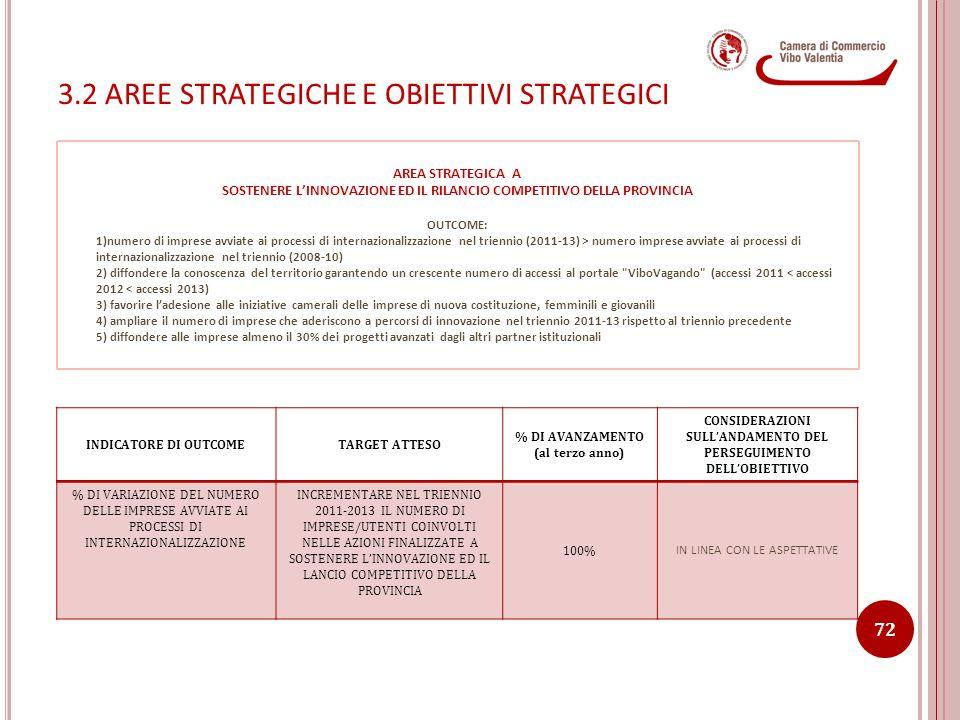 3.2 AREE STRATEGICHE E OBIETTIVI STRATEGICI