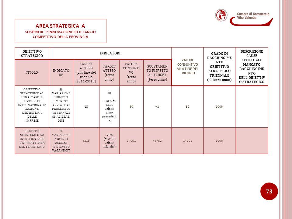 SOSTENERE L'INNOVAZIONE ED IL LANCIO COMPETITIVO DELLA PROVINCIA