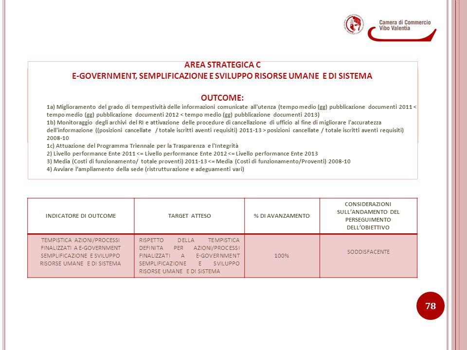 E-GOVERNMENT, SEMPLIFICAZIONE E SVILUPPO RISORSE UMANE E DI SISTEMA