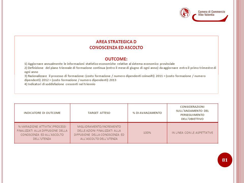 CONSIDERAZIONI SULL'ANDAMENTO DEL PERSEGUIMENTO DELL'OBIETTIVO