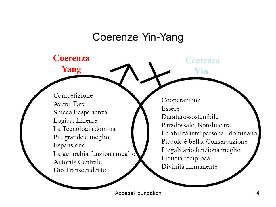 Coerenze Yin-Yang Coerenza Coerenza Yang Yin Competizione Avere, Fare