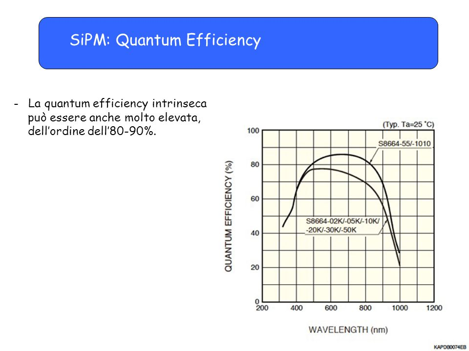 SiPM: Quantum Efficiency
