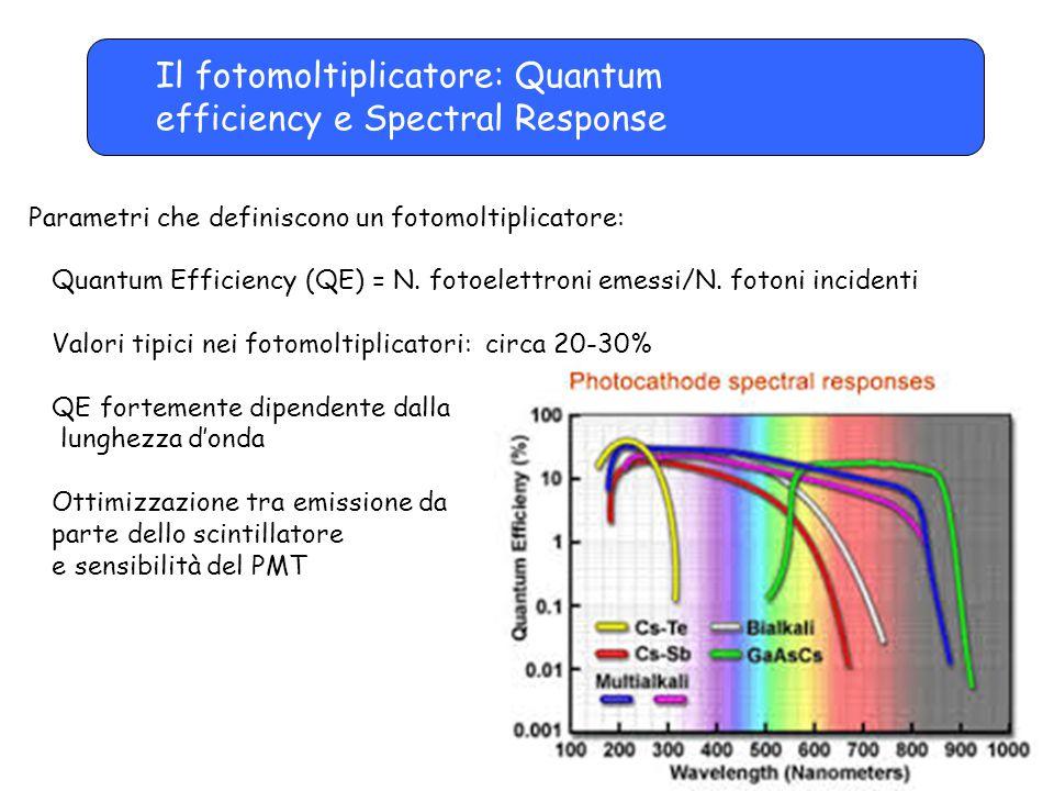 Il fotomoltiplicatore: Quantum efficiency e Spectral Response