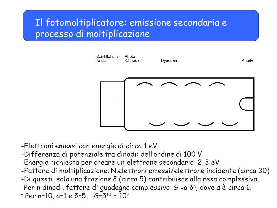 Il fotomoltiplicatore: emissione secondaria e processo di moltiplicazione