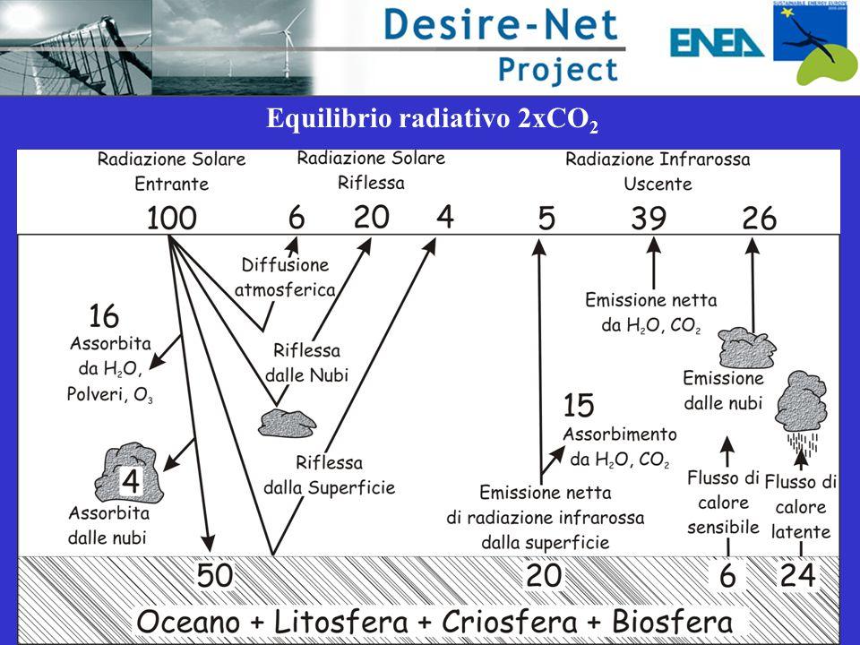 Equilibrio radiativo 2xCO2