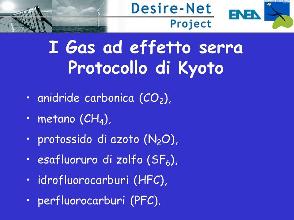 I Gas ad effetto serra Protocollo di Kyoto