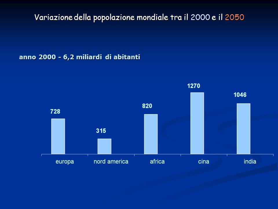 Variazione della popolazione mondiale tra il 2000 e il 2050