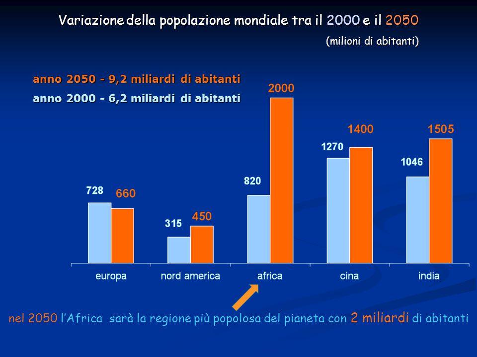 Variazione della popolazione mondiale tra il 2000 e il 2050 (milioni di abitanti)