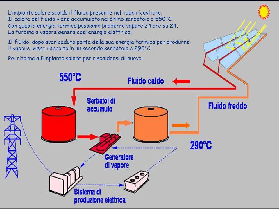 L'impianto solare scalda il fluido presente nel tubo ricevitore