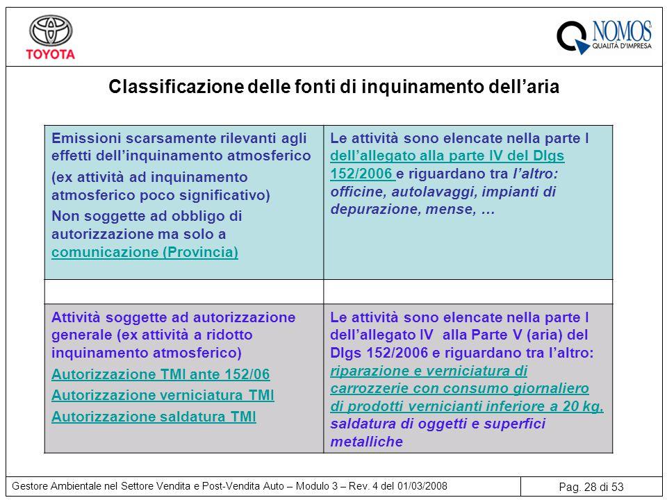 Classificazione delle fonti di inquinamento dell'aria