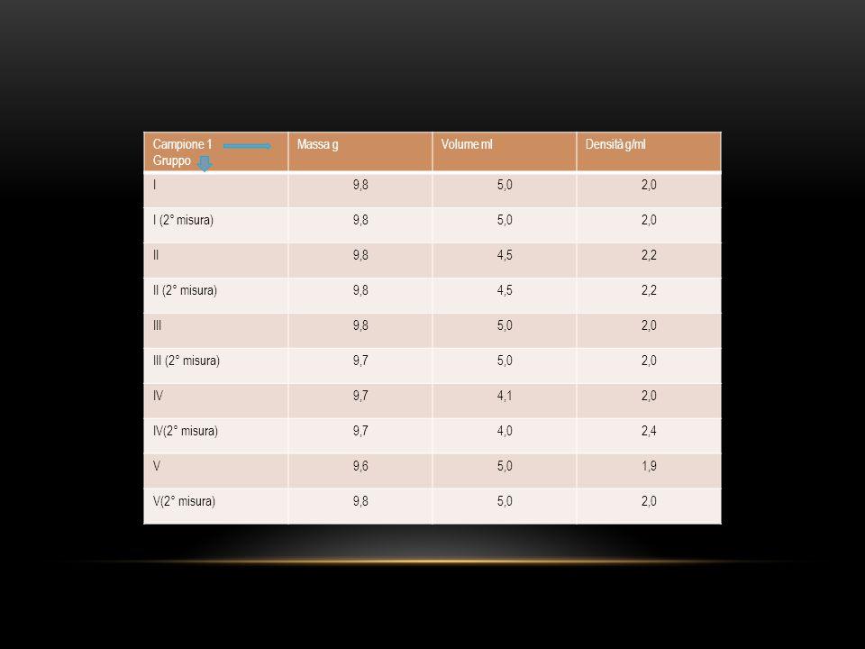 Campione 1 Gruppo. Massa g. Volume ml. Densità g/ml. I. 9,8. 5,0. 2,0. I (2° misura) II. 4,5.