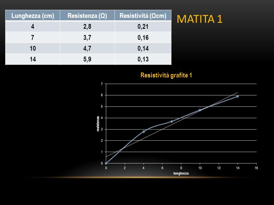 MATITA 1 Lunghezza (cm) Resistenza (Ω) Resistività (Ωcm) 4 2,8 0,21 7
