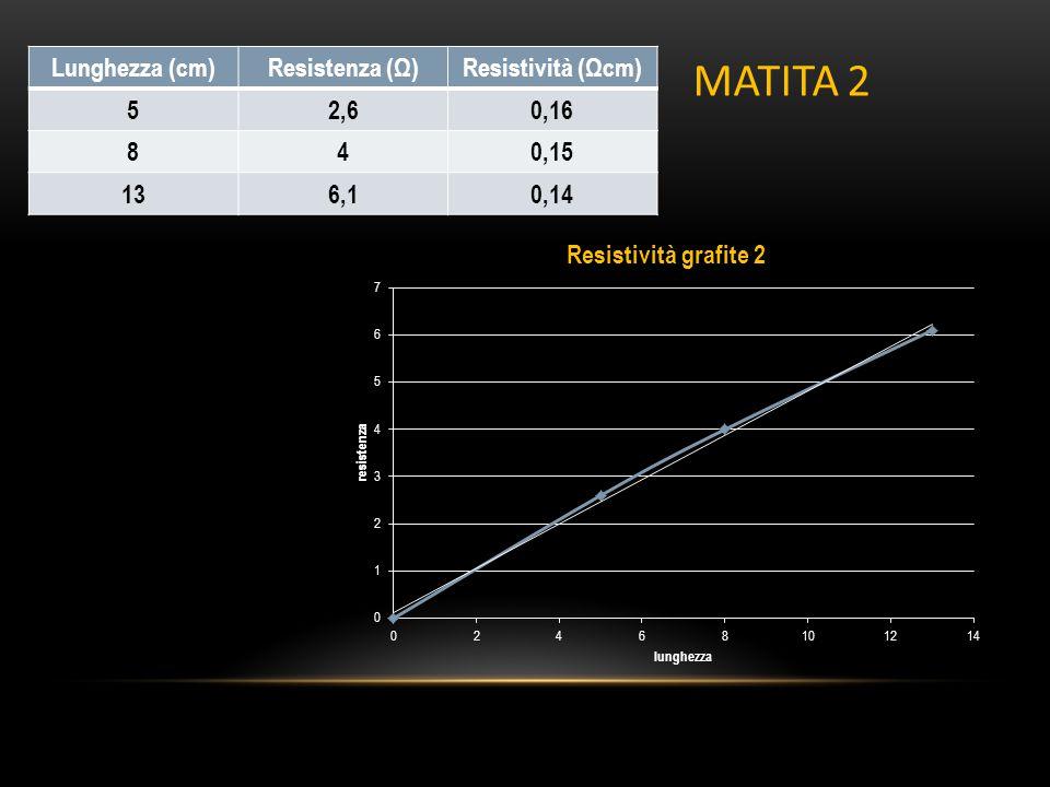 MATITA 2 Lunghezza (cm) Resistenza (Ω) Resistività (Ωcm) 5 2,6 0,16 8