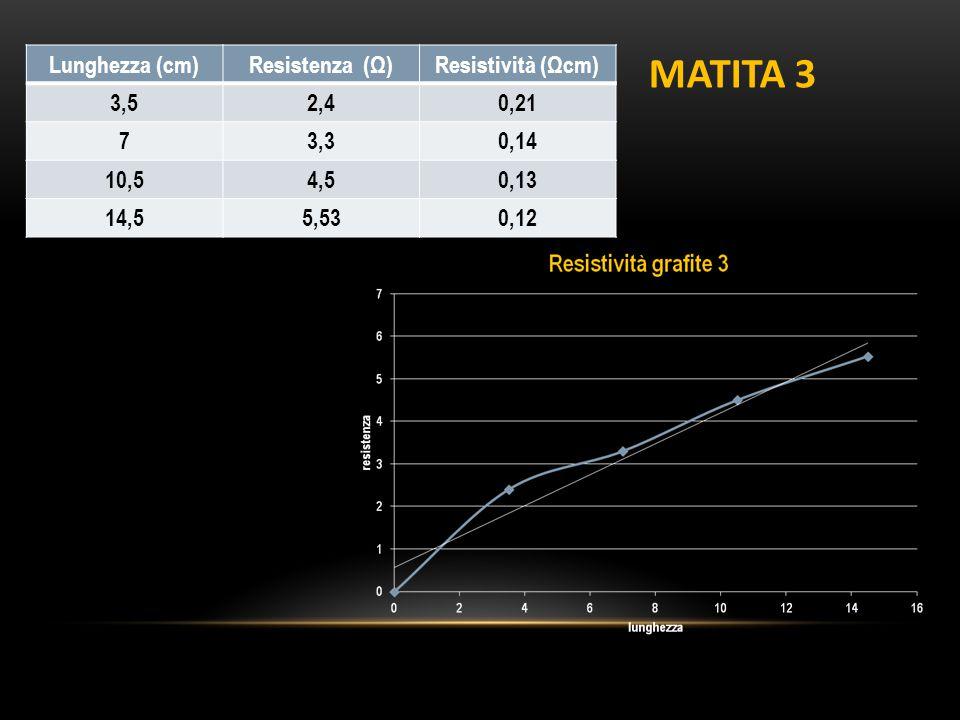 MATITA 3 Lunghezza (cm) Resistenza (Ω) Resistività (Ωcm) 3,5 2,4 0,21