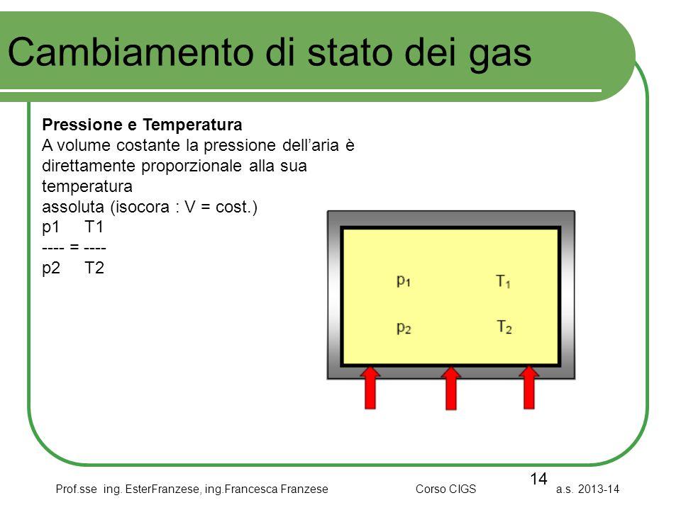 Cambiamento di stato dei gas