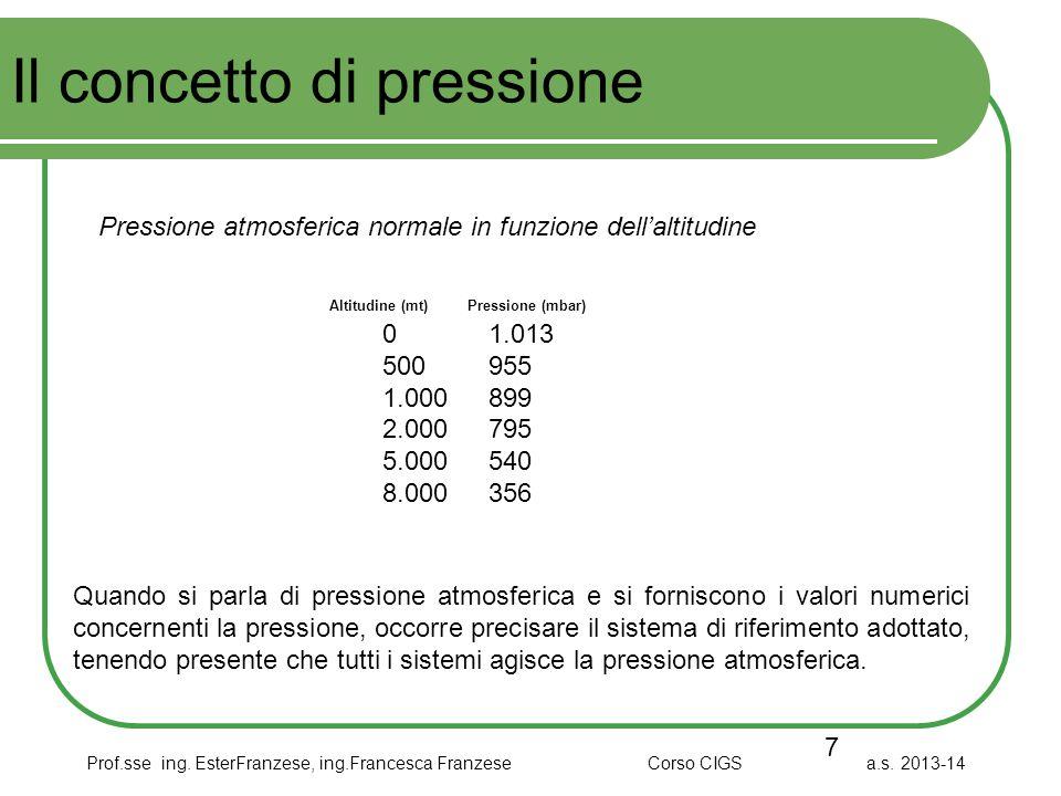 Il concetto di pressione