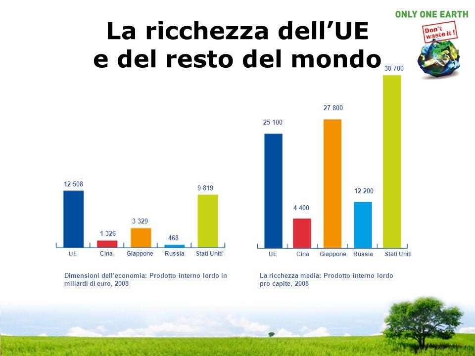 La ricchezza dell'UE e del resto del mondo