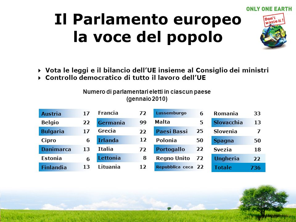 Il Parlamento europeo la voce del popolo