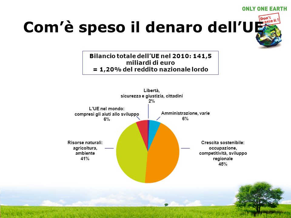 Com'è speso il denaro dell'UE