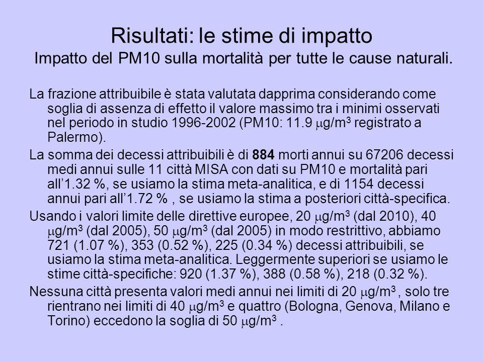 Risultati: le stime di impatto Impatto del PM10 sulla mortalità per tutte le cause naturali.