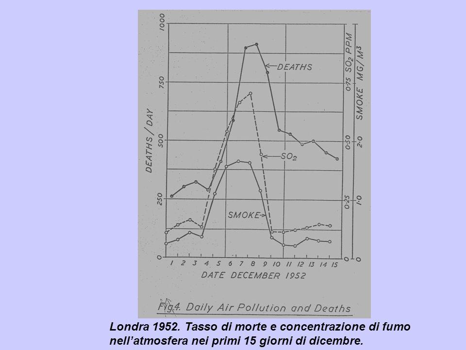 Londra 1952. Tasso di morte e concentrazione di fumo