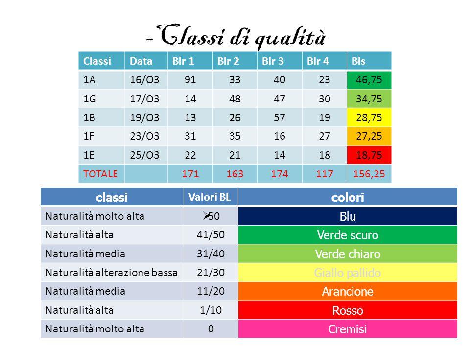 -Classi di qualità Classi Data Blr 1 Blr 2 Blr 3 Blr 4 Bls 1A 16/O3 91