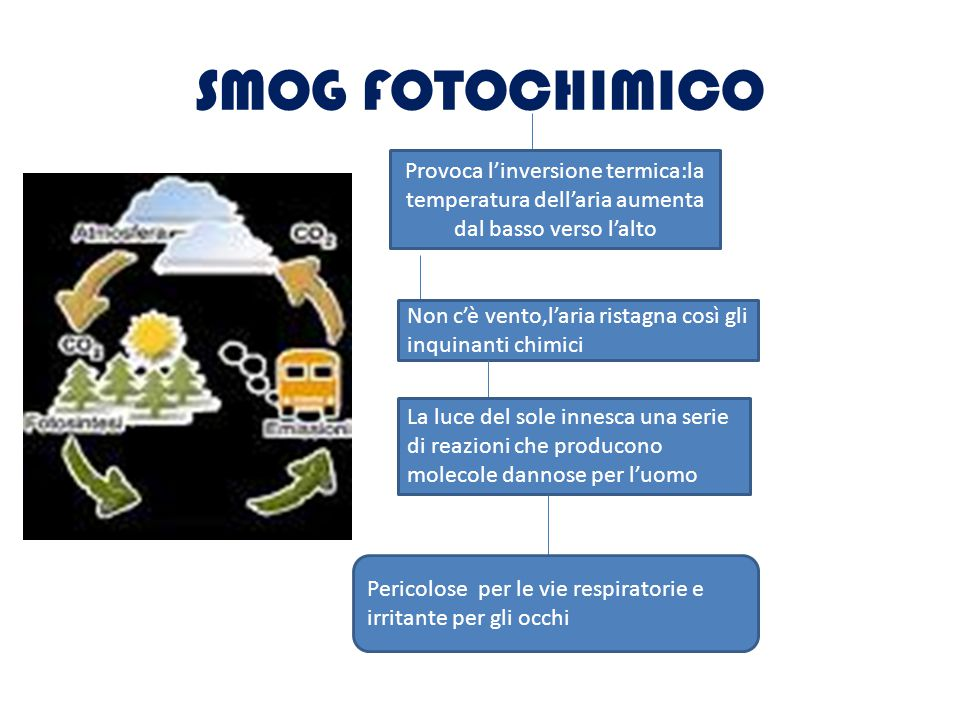 SMOG FOTOCHIMICO Provoca l'inversione termica:la temperatura dell'aria aumenta dal basso verso l'alto.