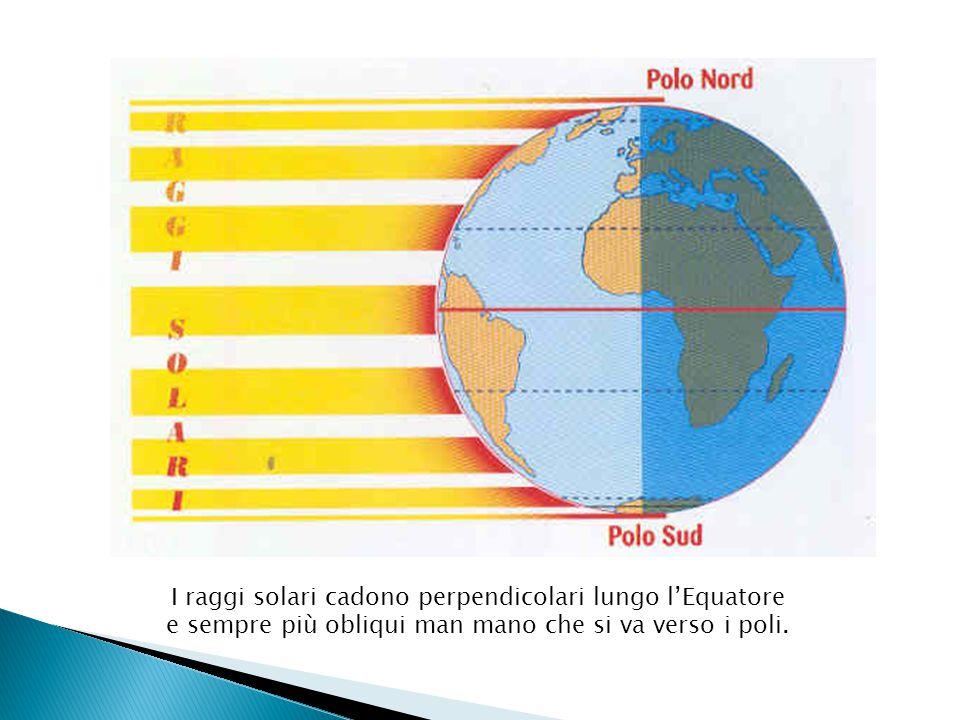I raggi solari cadono perpendicolari lungo l'Equatore