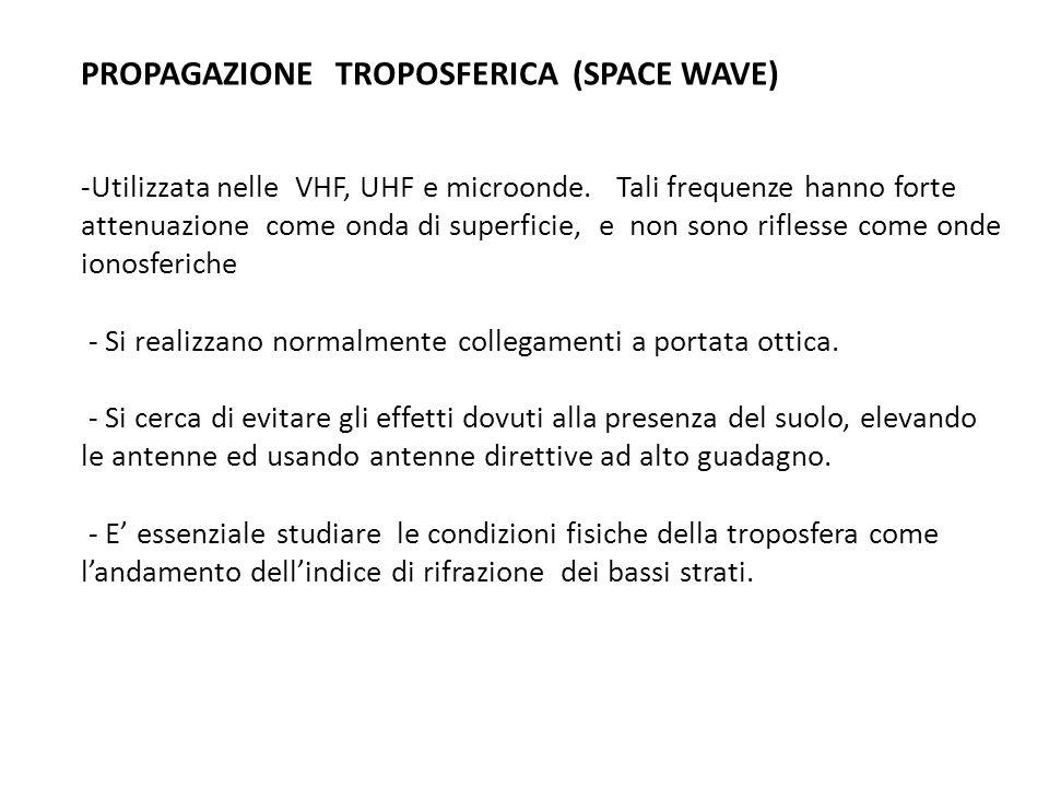 PROPAGAZIONE TROPOSFERICA (SPACE WAVE)