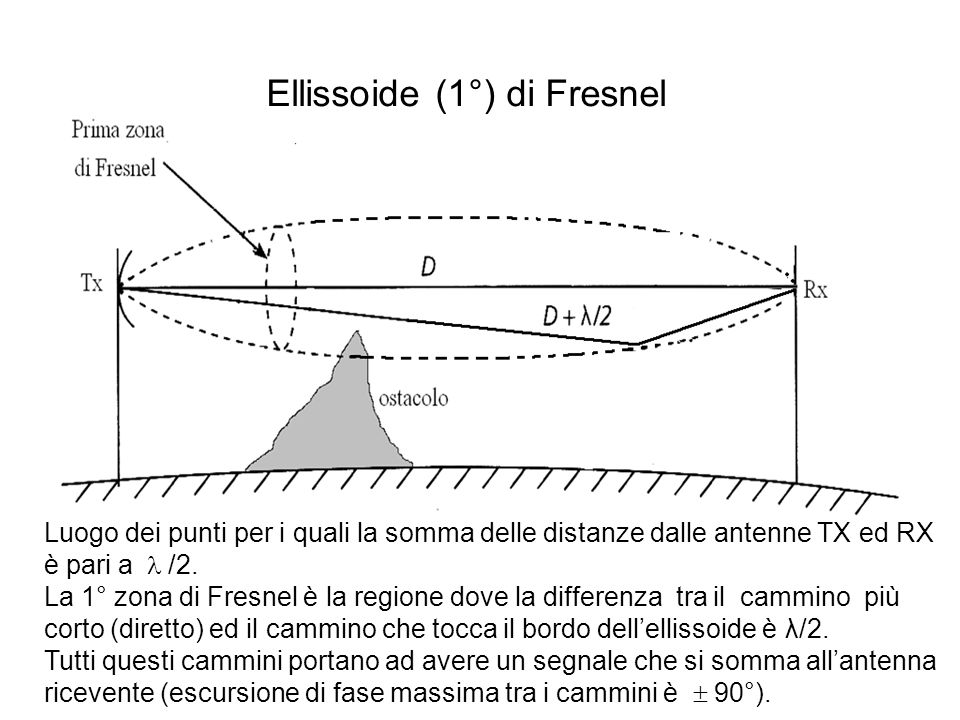 Ellissoide (1°) di Fresnel