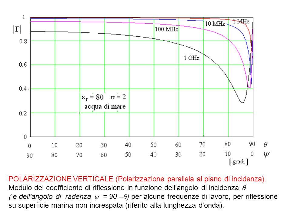 POLARIZZAZIONE VERTICALE (Polarizzazione parallela al piano di incidenza). Modulo del coefficiente di riflessione in funzione dell'angolo di incidenza q