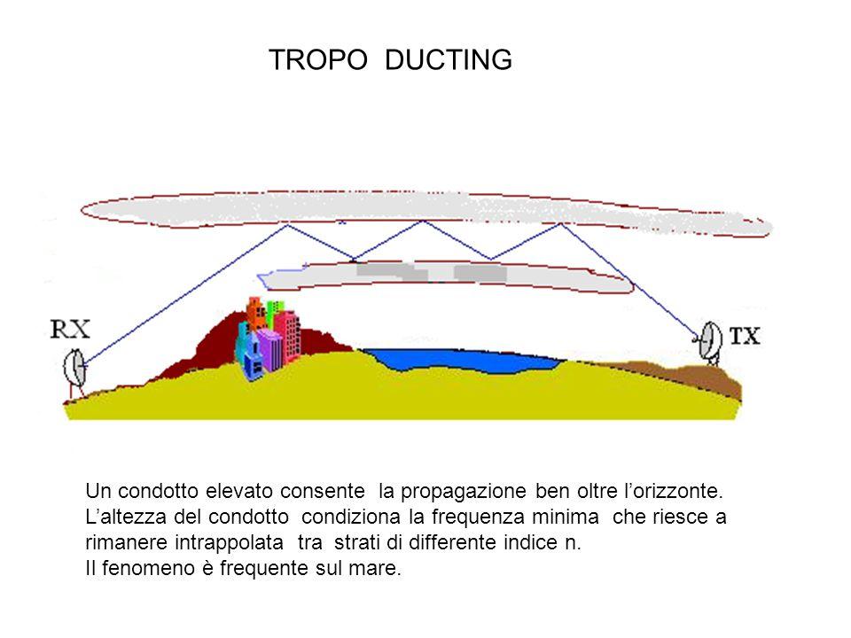 TROPO DUCTING Un condotto elevato consente la propagazione ben oltre l'orizzonte.