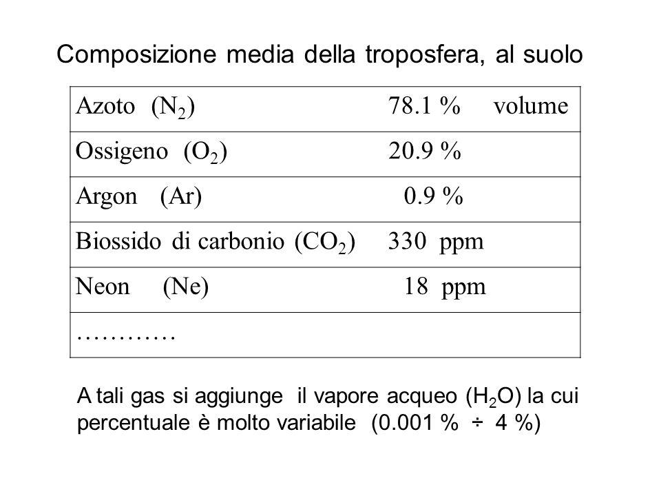 Composizione media della troposfera, al suolo Azoto (N2) 78.1 % volume