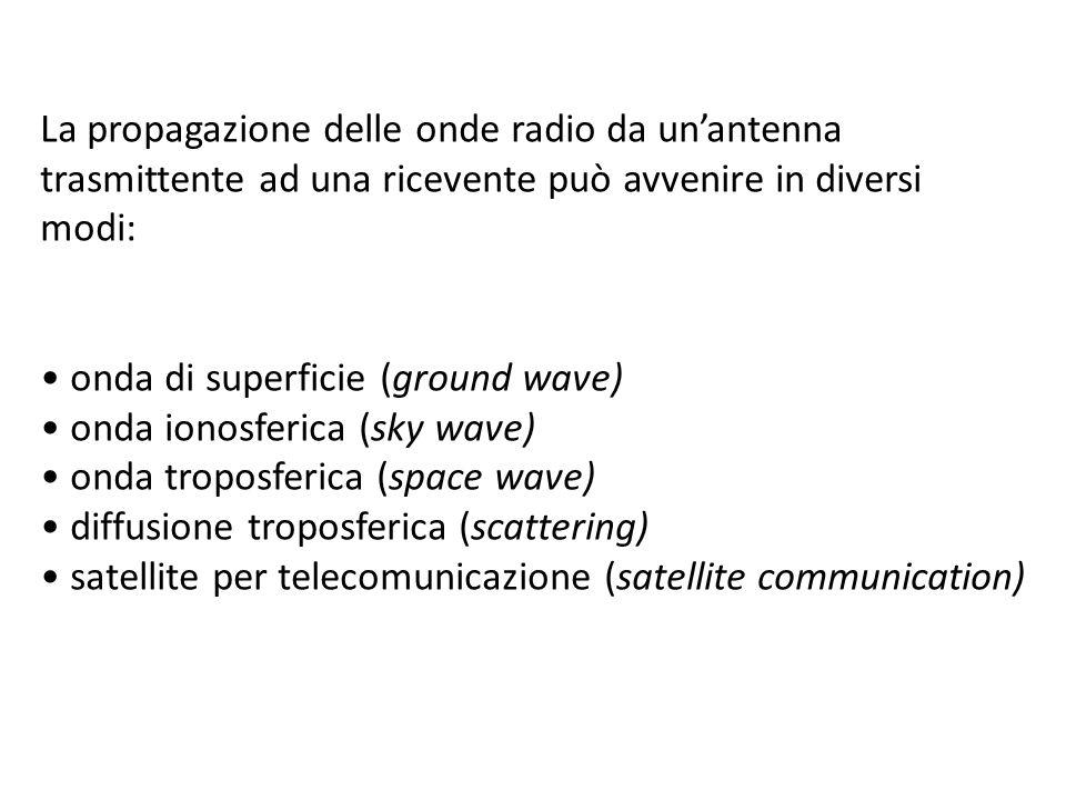 La propagazione delle onde radio da un'antenna
