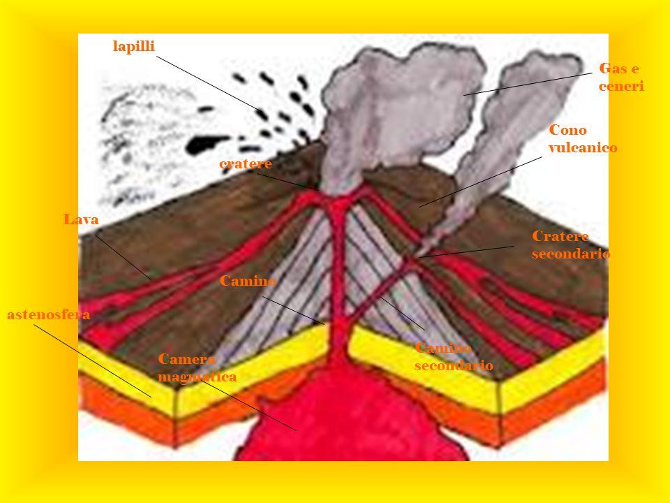 lapilli Gas e ceneri. Cono vulcanico. cratere. Lava. Cratere secondario. Camino. astenosfera.