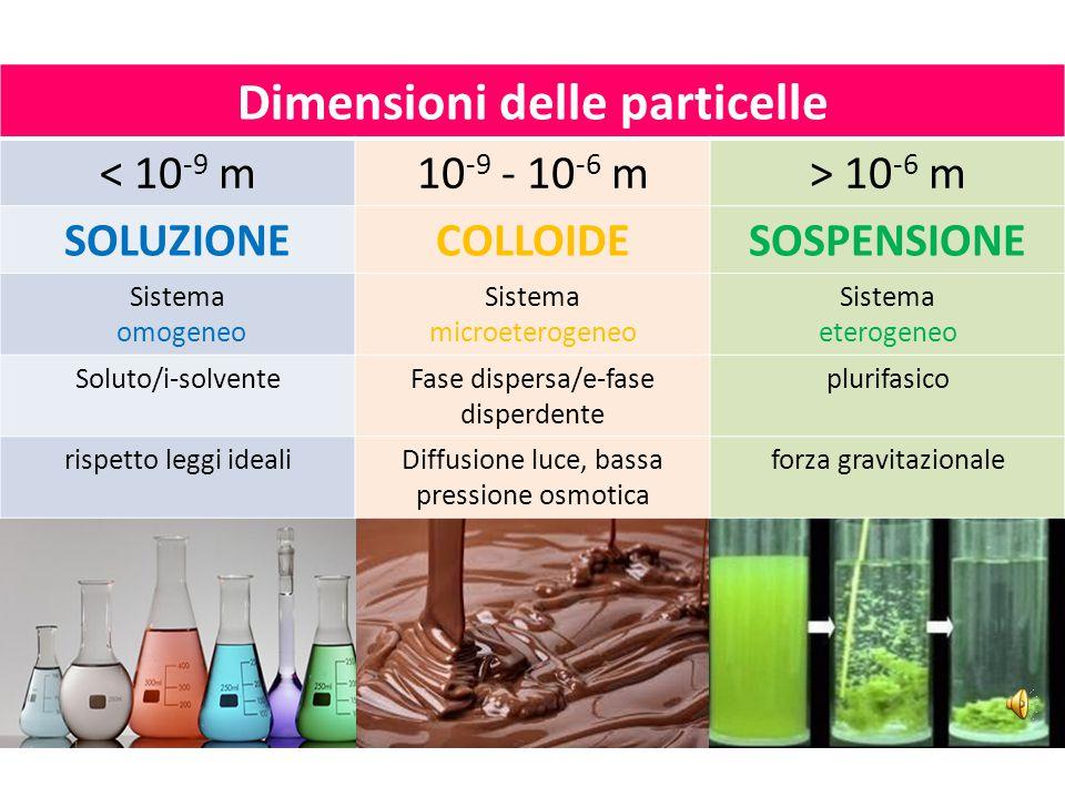Dimensioni delle particelle