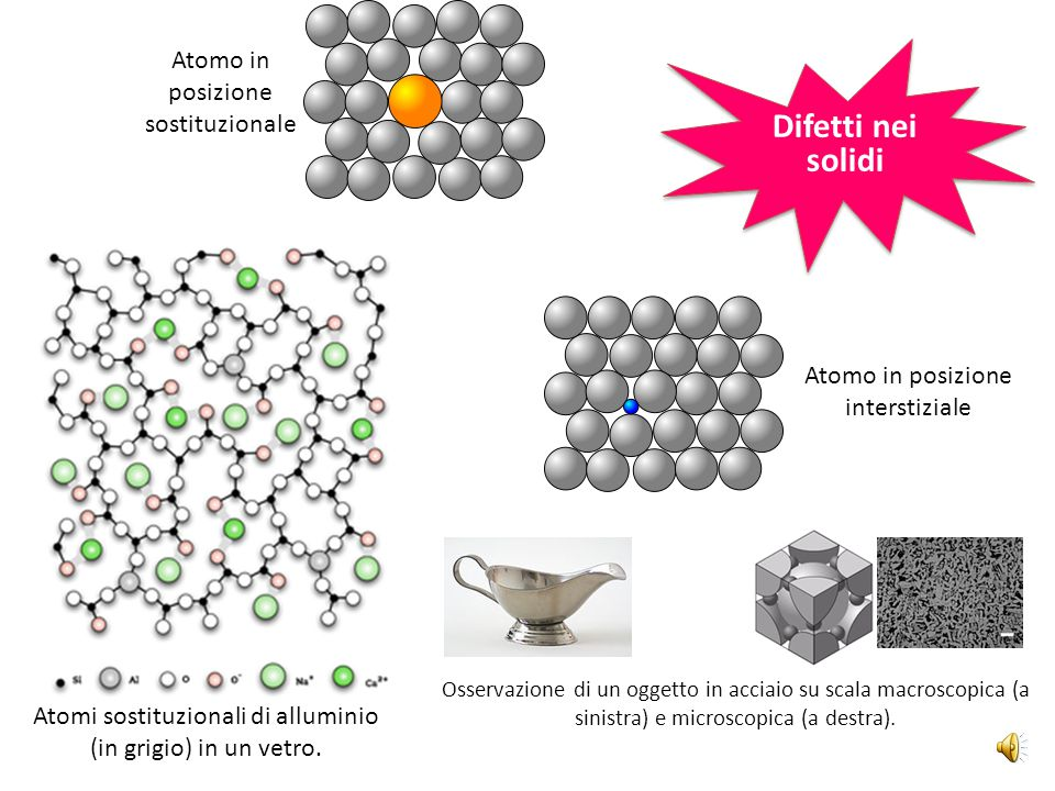 Difetti nei solidi Atomo in posizione sostituzionale