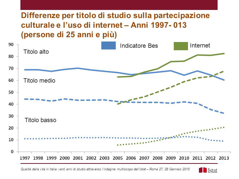 Differenze per titolo di studio sulla partecipazione culturale e l'uso di internet – Anni 1997- 013 (persone di 25 anni e più)