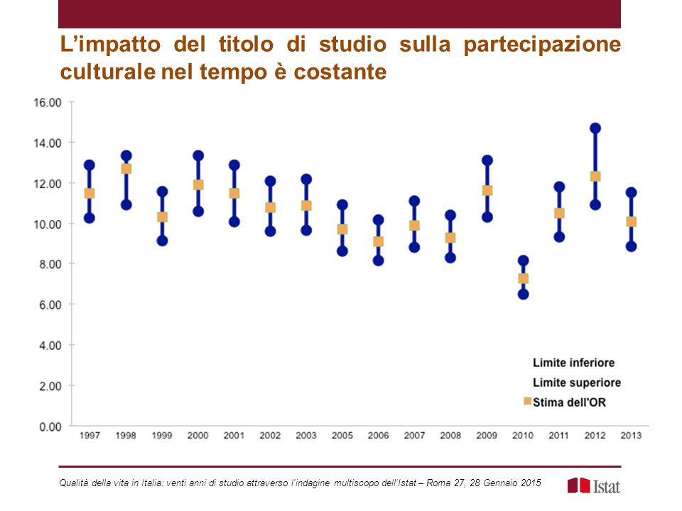 L'impatto del titolo di studio sulla partecipazione culturale nel tempo è costante
