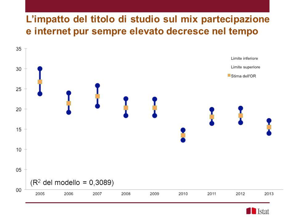 L'impatto del titolo di studio sul mix partecipazione e internet pur sempre elevato decresce nel tempo