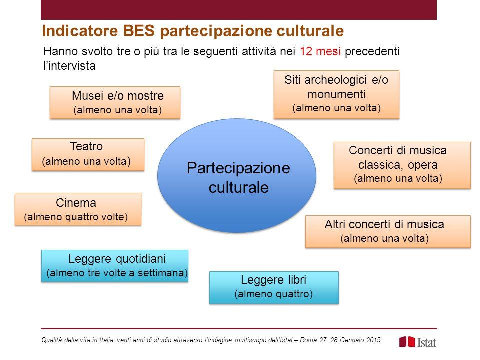 Indicatore BES partecipazione culturale