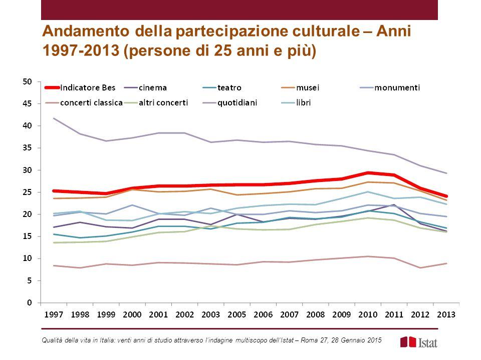 Andamento della partecipazione culturale – Anni 1997-2013 (persone di 25 anni e più)