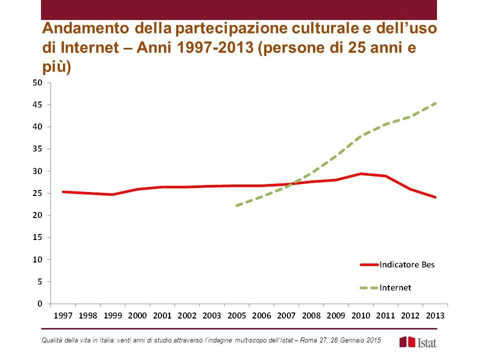 Andamento della partecipazione culturale e dell'uso di Internet – Anni 1997-2013 (persone di 25 anni e più)