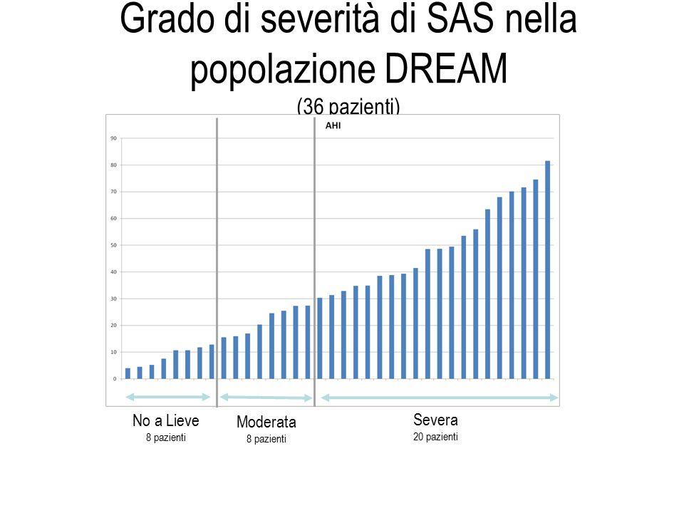 Grado di severità di SAS nella popolazione DREAM (36 pazienti)