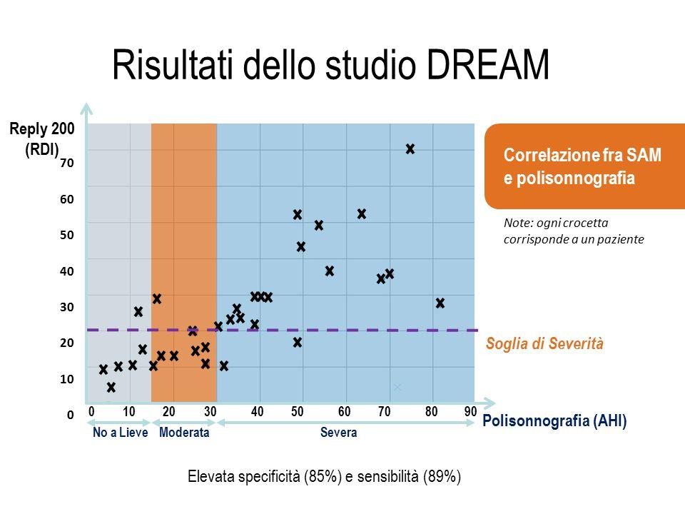 Risultati dello studio DREAM