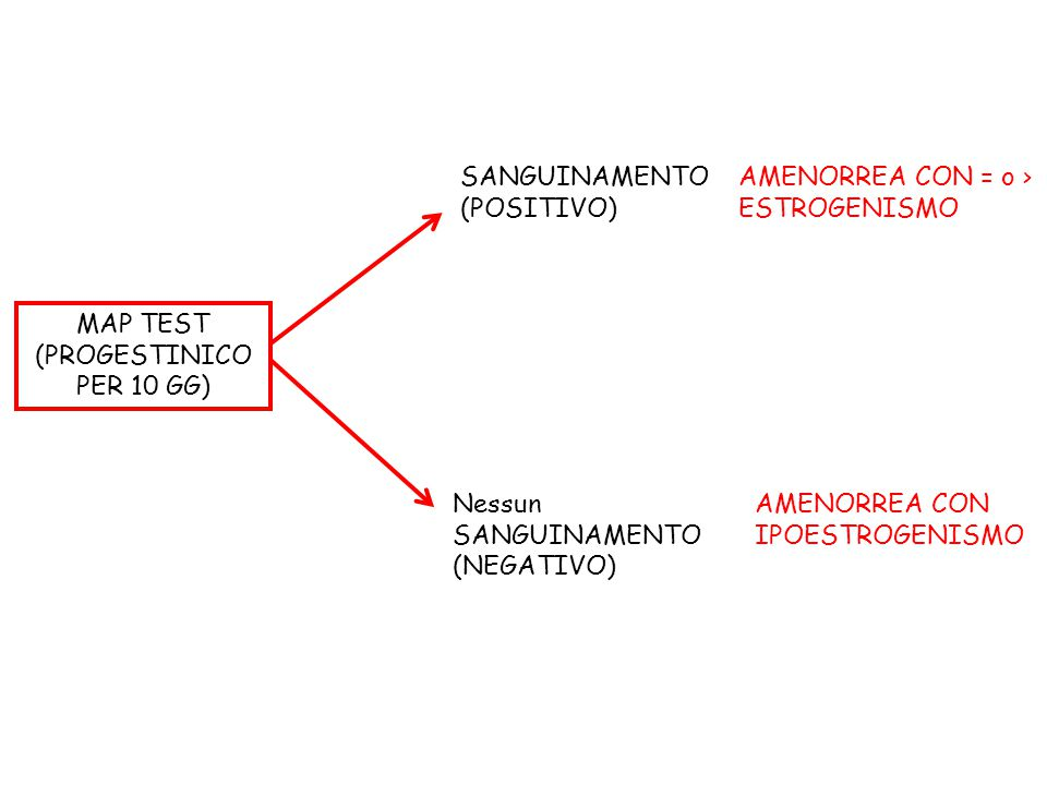 SANGUINAMENTO (POSITIVO) AMENORREA CON = o > ESTROGENISMO. MAP TEST. (PROGESTINICO PER 10 GG) Nessun.