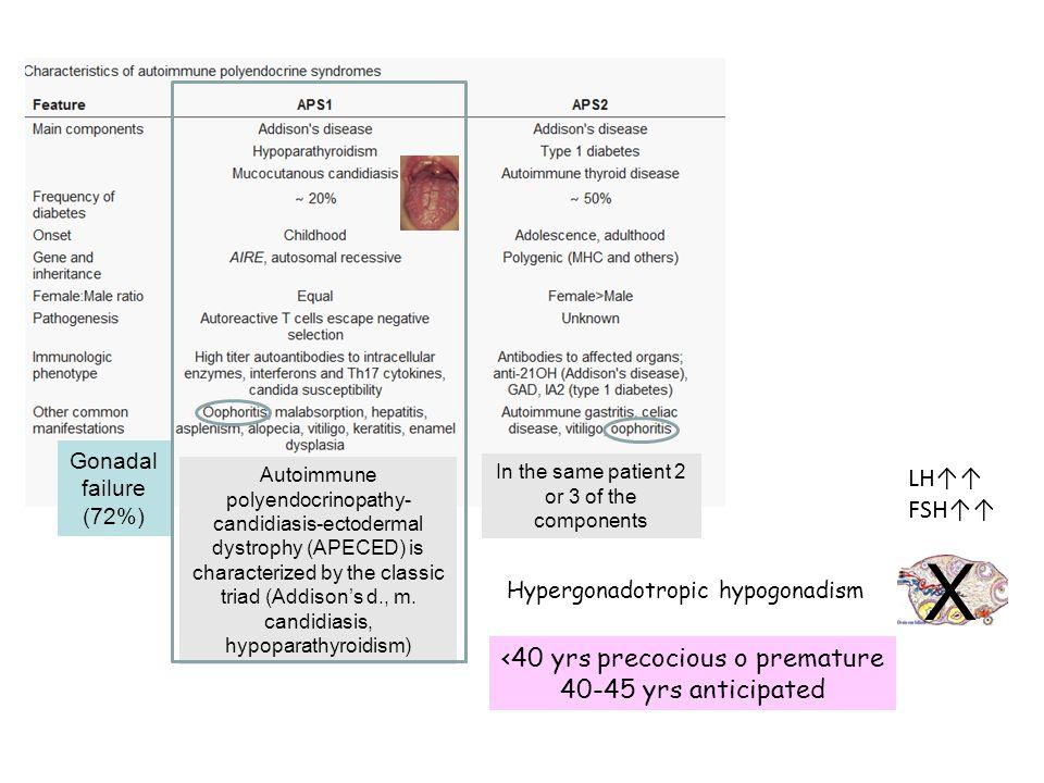 X LH↑↑ FSH↑↑ <40 yrs precocious o premature 40-45 yrs anticipated
