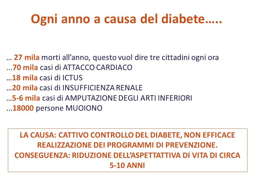 Ogni anno a causa del diabete…..